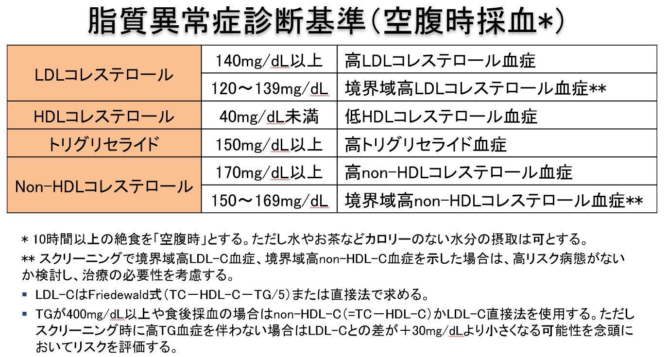 Ldl コレステロール 高い LDL(悪玉)コレステロールに要注意!LDLが高い原因と下げる方法を解説