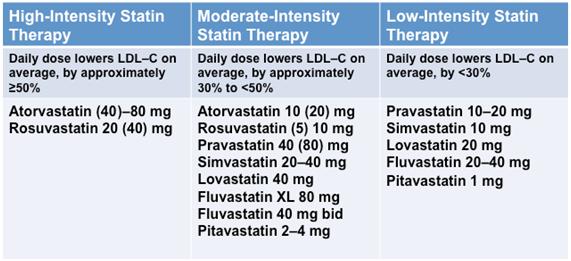 スタチンの種類と投与量